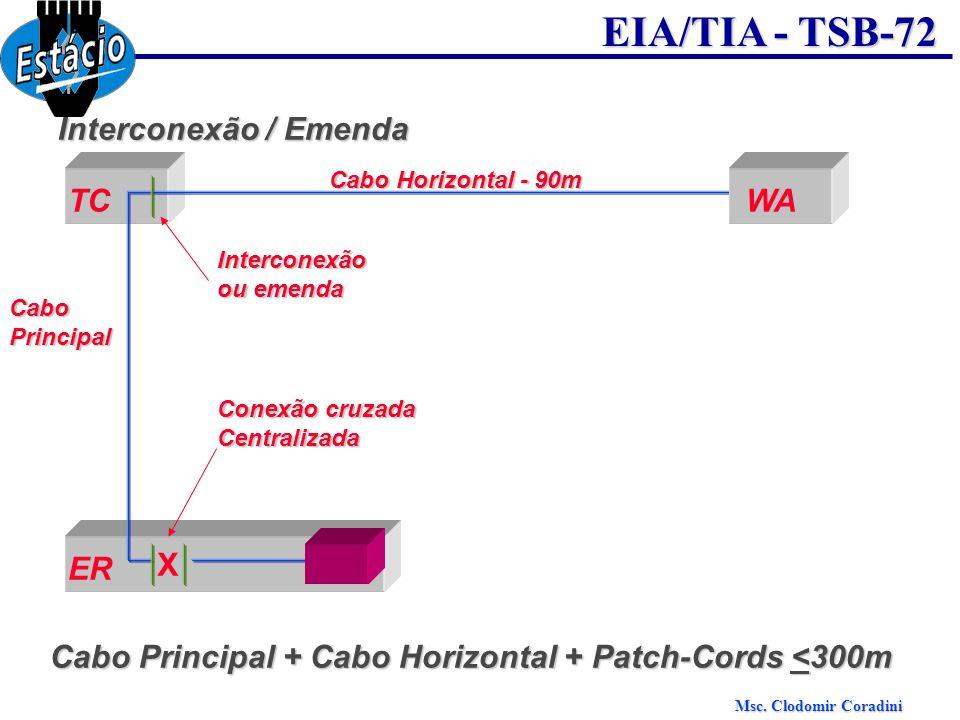 Msc. Clodomir Coradini EIA/TIA - TSB-72 Interconexão / Emenda TCWA Cabo Horizontal - 90m CaboPrincipal Interconexão ou emenda ER X Conexão cruzada Cen