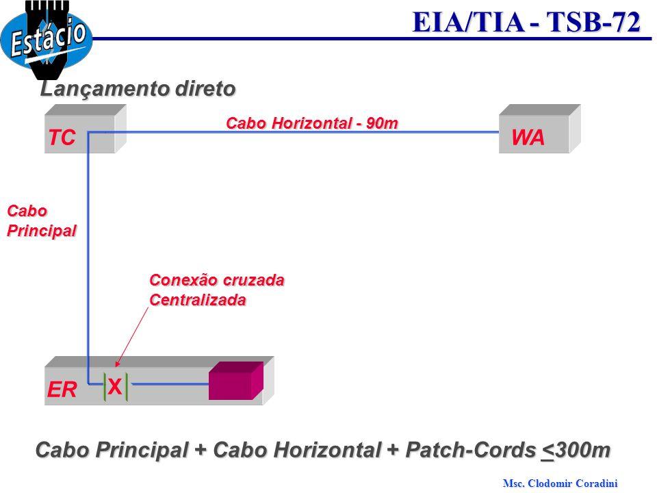 Msc. Clodomir Coradini EIA/TIA - TSB-72 Lançamento direto TCWA Cabo Horizontal - 90m CaboPrincipal ER X Conexão cruzada Centralizada Cabo Principal +
