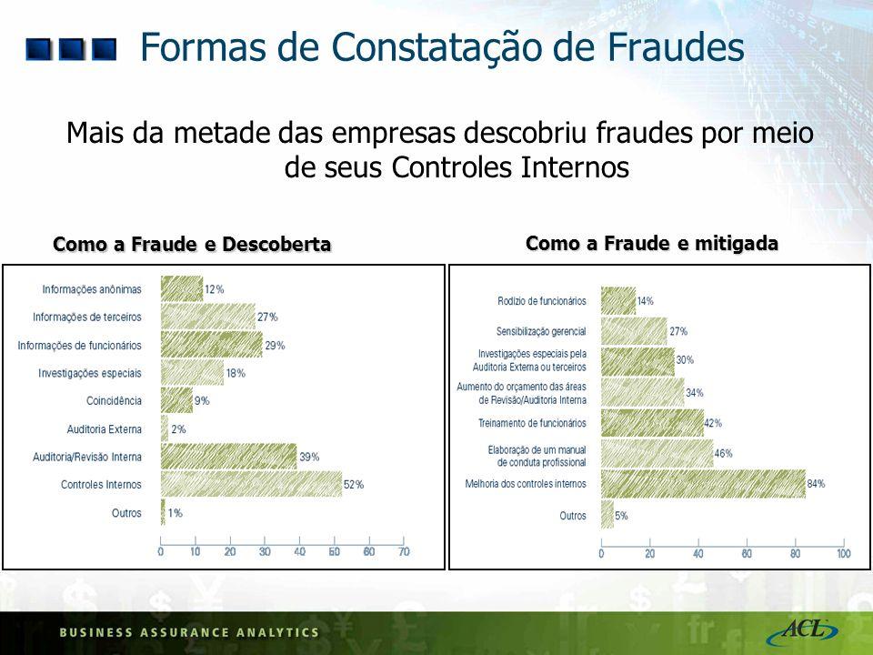 Formas de Constatação de Fraudes Mais da metade das empresas descobriu fraudes por meio de seus Controles Internos Como a Fraude e Descoberta Como a F