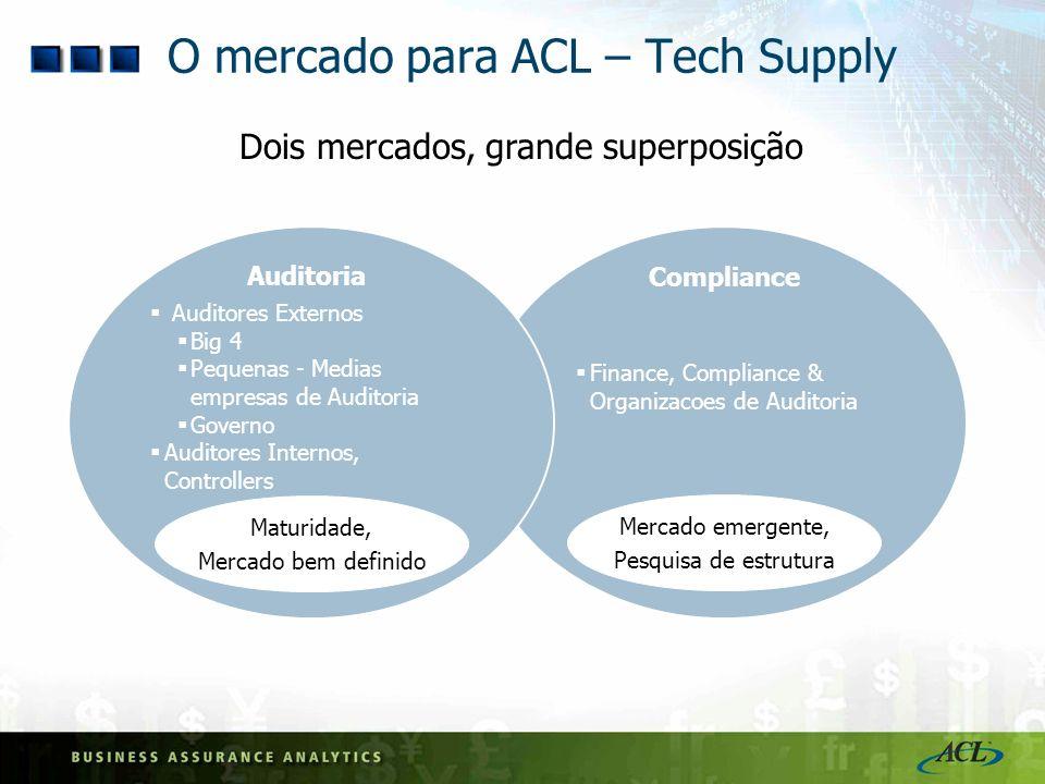 O mercado para ACL – Tech Supply Auditoria Compliance Auditores Externos Big 4 Pequenas - Medias empresas de Auditoria Governo Auditores Internos, Con