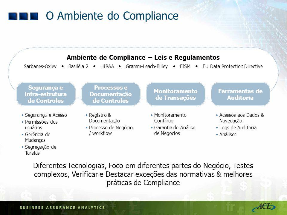 Ambiente de Compliance – Leis e Regulamentos Sarbanes-Oxley Basiléia 2 HIPAA Gramm-Leach-Bliley FISM EU Data Protection Directive O Ambiente do Compli