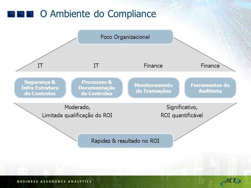 Moderado, Limitada qualificação do ROI Significativo, ROI quantificável Segurança & Infra Estrutura de Controles Processos & Documentação de Controles
