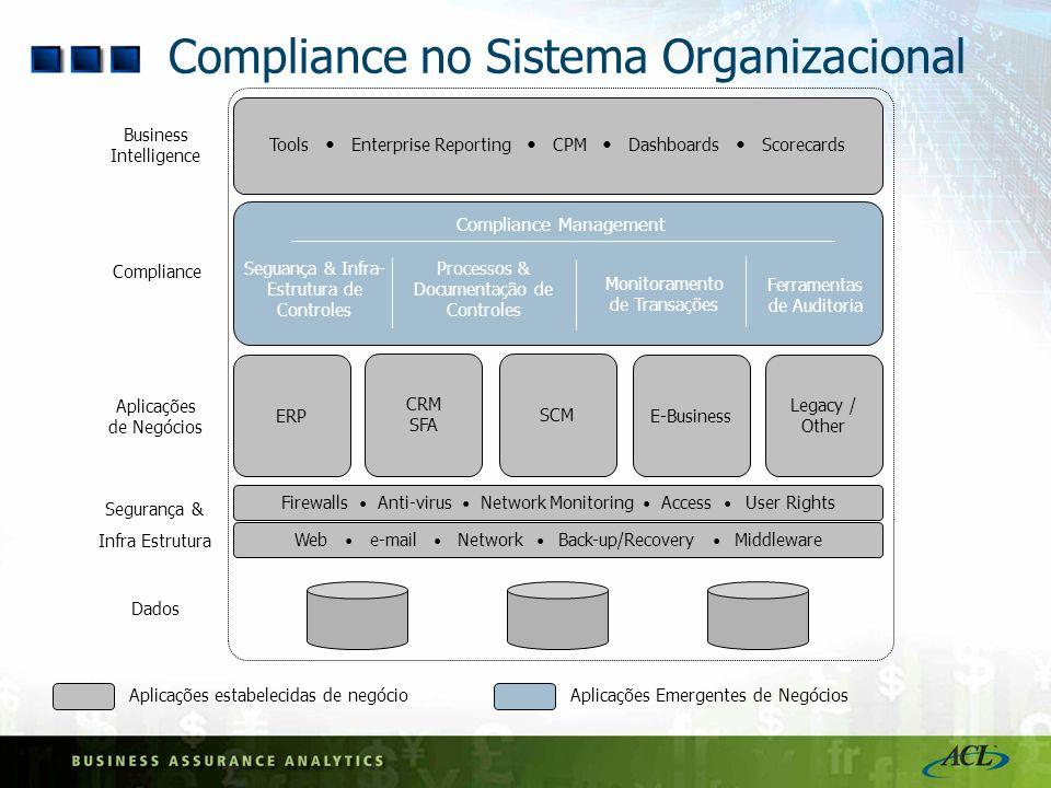 Compliance no Sistema Organizacional ERP CRM SFA SCM E-Business Aplicações de Negócios Dados Legacy / Other Firewalls Anti-virus Network Monitoring Ac
