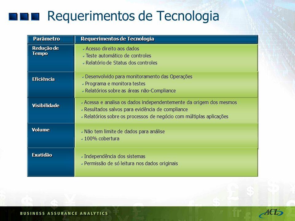 Requerimentos de Tecnologia Acesso direito aos dados Acesso direito aos dados Teste automático de controles Teste automático de controles Relatório de
