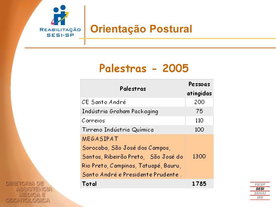Orientação Postural Palestras - 2005