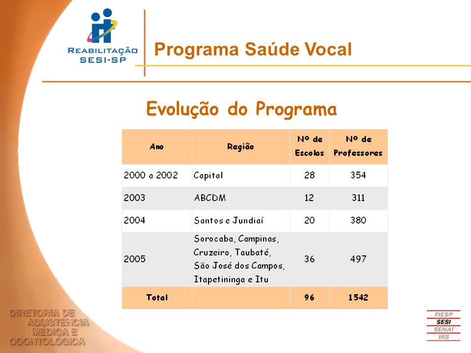 Evolução do Programa Programa Saúde Vocal