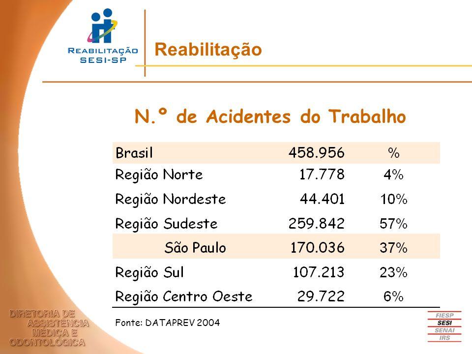 N.º de Acidentes do Trabalho Fonte: DATAPREV 2004 Reabilitação