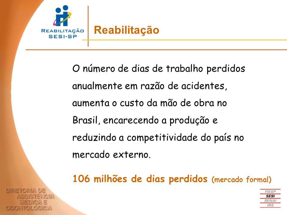 O número de dias de trabalho perdidos anualmente em razão de acidentes, aumenta o custo da mão de obra no Brasil, encarecendo a produção e reduzindo a
