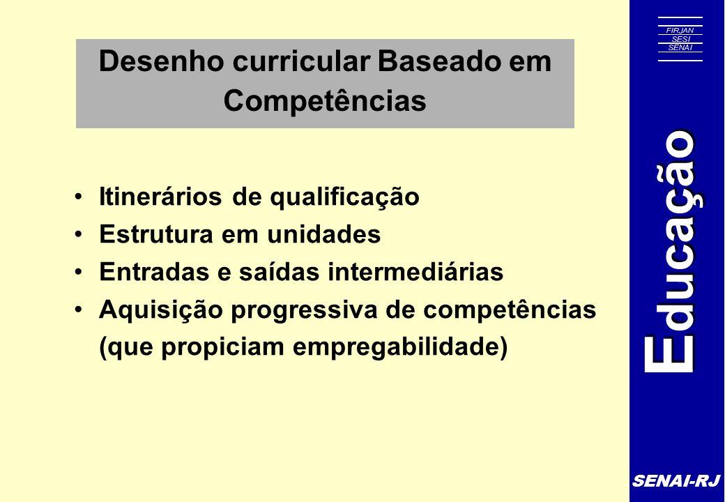 SENAI-RJ E ducação Desenho curricular Baseado em Competências Itinerários de qualificação Estrutura em unidades Entradas e saídas intermediárias Aquis