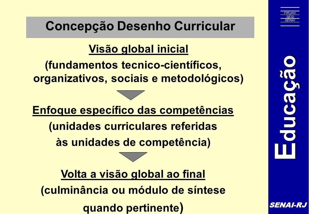 SENAI-RJ E ducação Concepção Desenho Curricular Visão global inicial (fundamentos tecnico-científicos, organizativos, sociais e metodológicos) Enfoque