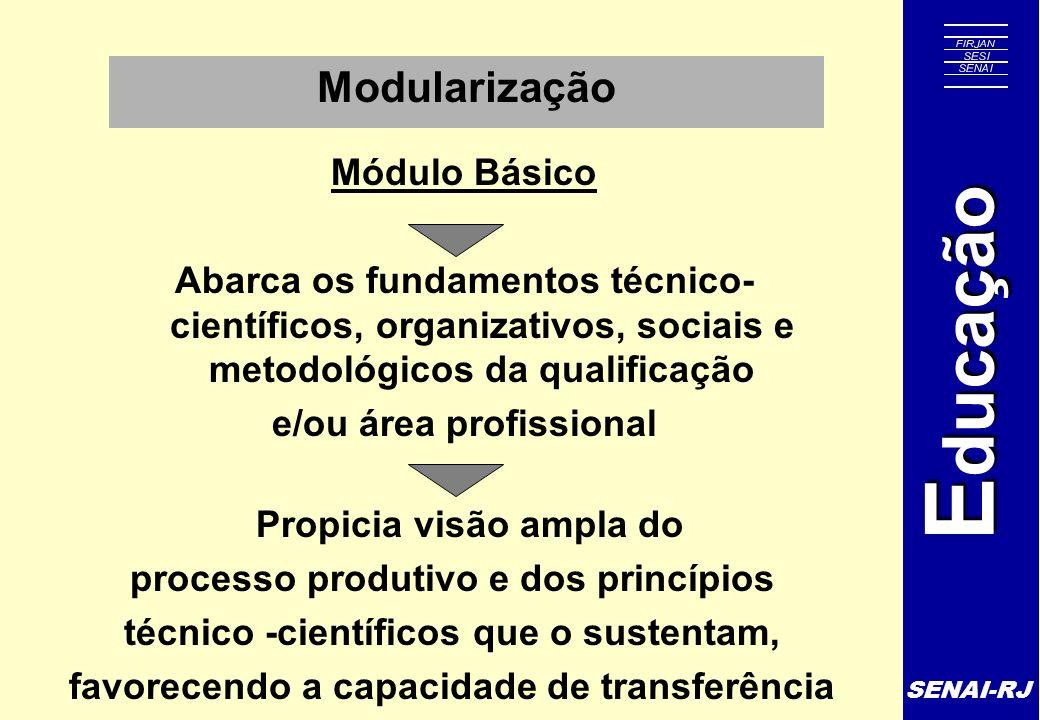 SENAI-RJ E ducação Modularização Módulo Básico Abarca os fundamentos técnico- científicos, organizativos, sociais e metodológicos da qualificação e/ou