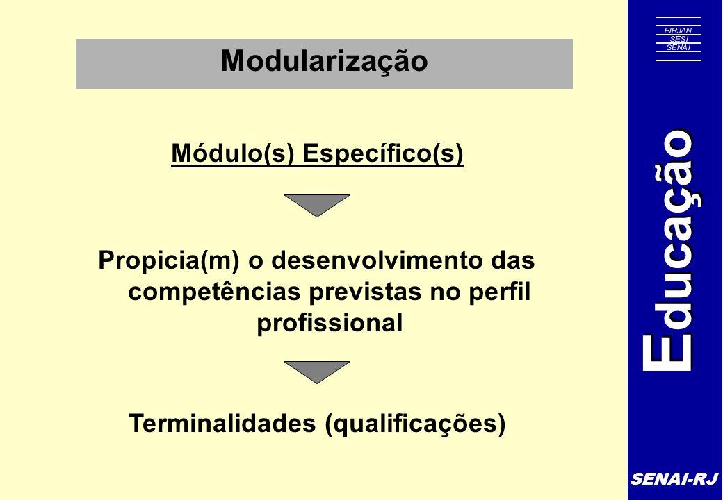 SENAI-RJ E ducação Modularização Módulo(s) Específico(s) Propicia(m) o desenvolvimento das competências previstas no perfil profissional Terminalidade