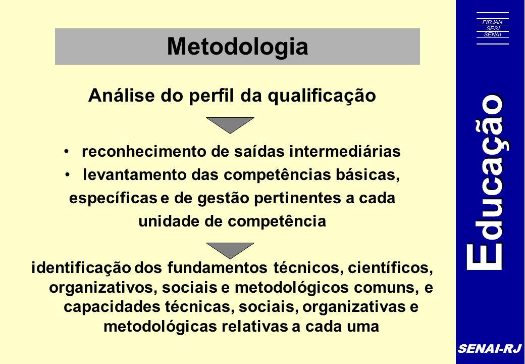 SENAI-RJ E ducação Metodologia Análise do perfil da qualificação reconhecimento de saídas intermediárias levantamento das competências básicas, especí