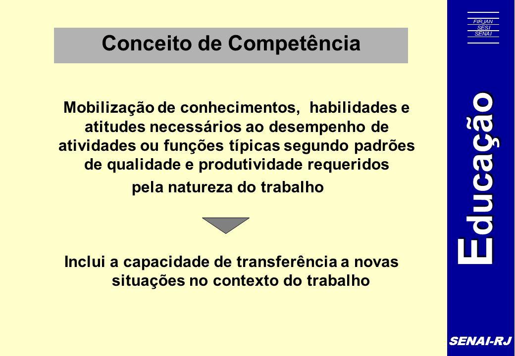 SENAI-RJ E ducação Conceito de Competência Mobilização de conhecimentos, habilidades e atitudes necessários ao desempenho de atividades ou funções típ