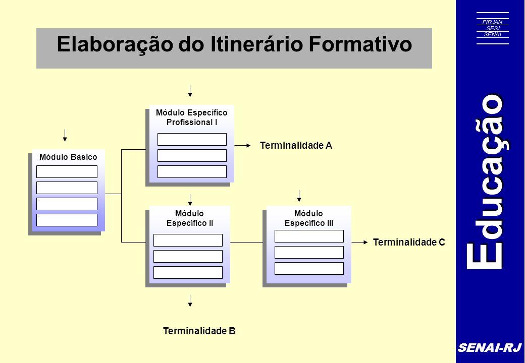 SENAI-RJ E ducação Elaboração do Itinerário Formativo Módulo Básico Módulo Específico III Módulo Específico III Módulo Específico II Módulo Específico