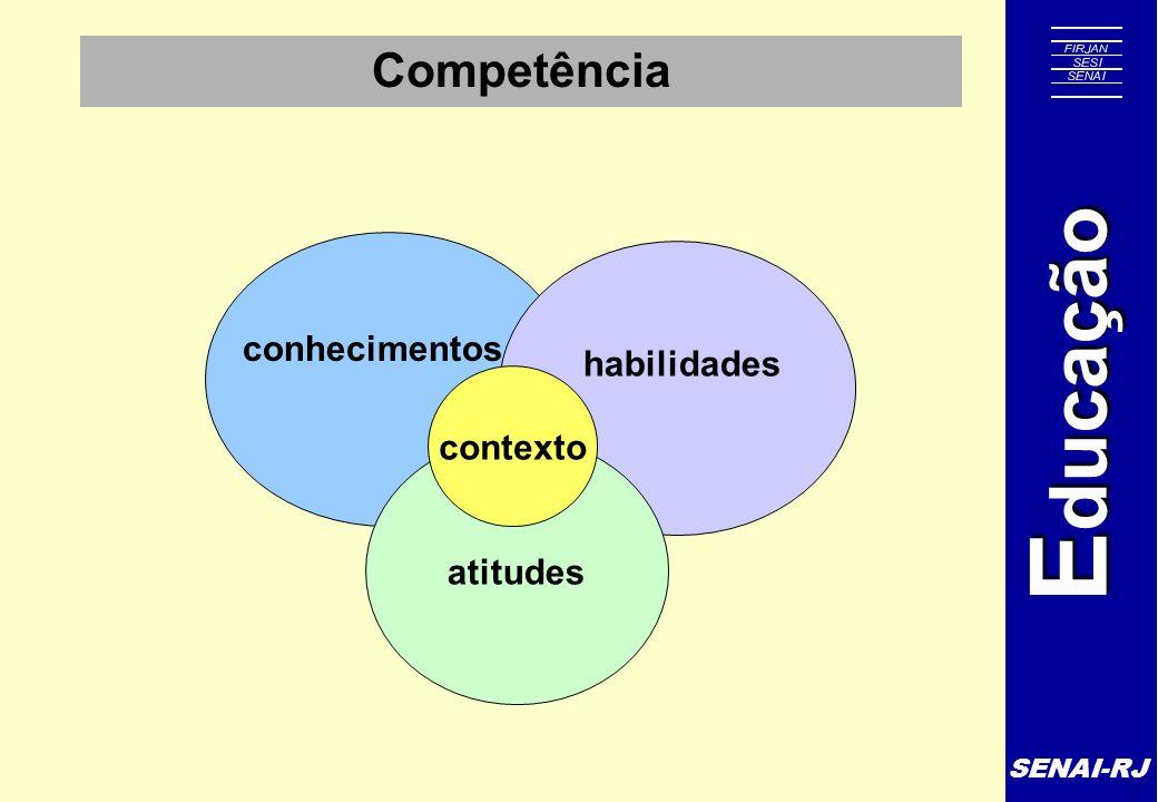SENAI-RJ E ducação Competência conhecimentos habilidades atitudes contexto