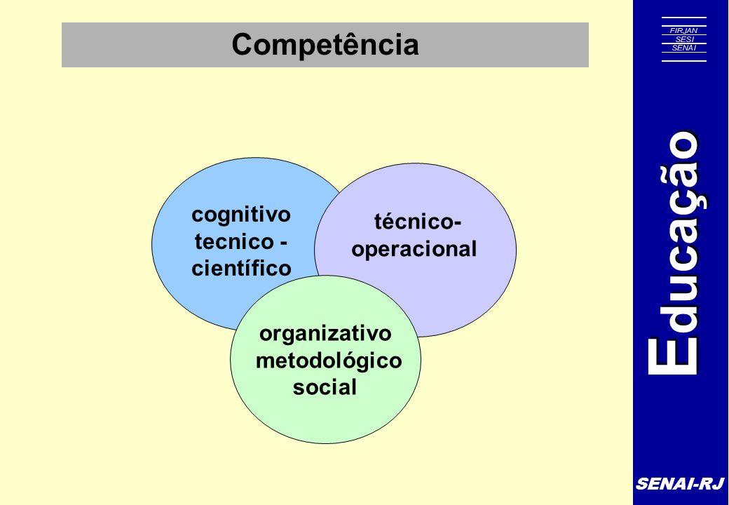 SENAI-RJ E ducação Competência cognitivo tecnico - científico técnico- operacional organizativo metodológico social