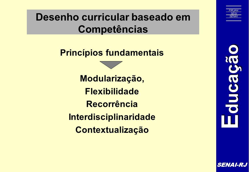 SENAI-RJ E ducação Metodologia Definição dos módulos que integrarão a oferta formativa Básico Específicos (quando necessário) O Módulo Básico deve ser previsto quando se identifica a necessidade de desenvolver competências básicas - fundamentos técnicos e científicos, organizativos, sociais e metodológicos das competências da qualificação profissional e/ou de sua respectiva área Os Módulos Específicos são definidos em função das saídas previstas no perfil profissional, e contemplam os conteúdos relacionados às respectivas competências, possuindo portanto caráter de terminalidade