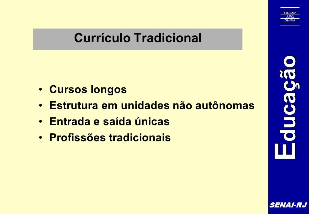 SENAI-RJ E ducação Currículo Tradicional Cursos longos Estrutura em unidades não autônomas Entrada e saída únicas Profissões tradicionais