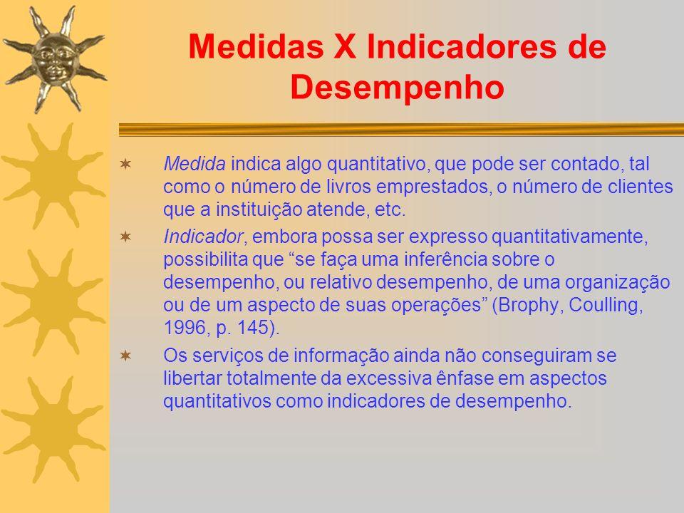 Medidas X Indicadores de Desempenho Medida indica algo quantitativo, que pode ser contado, tal como o número de livros emprestados, o número de client