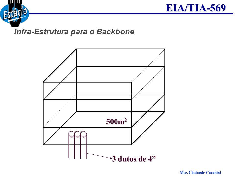 Msc. Clodomir Coradini EIA/TIA-569 Infra-Estrutura para o Backbone 500m 2 3 dutos de 4