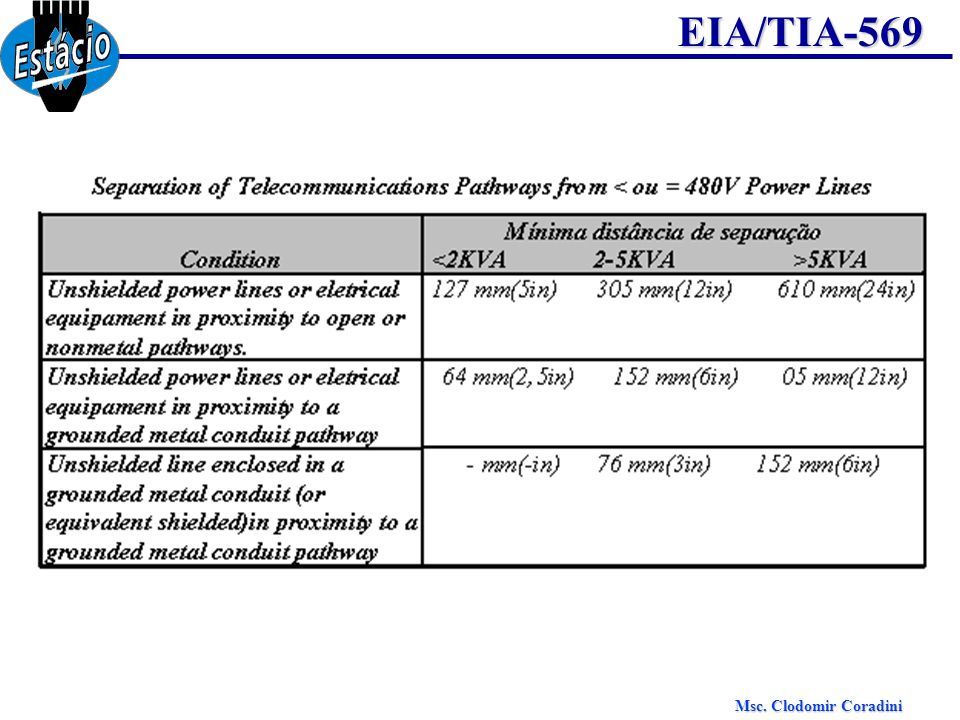 Msc. Clodomir Coradini EIA/TIA-569