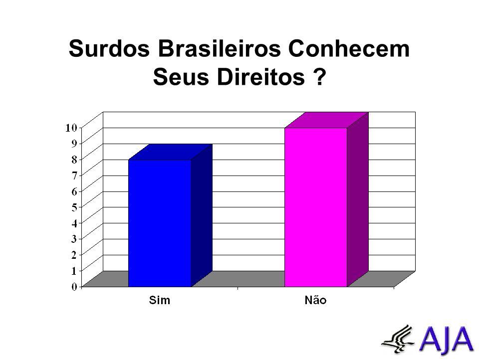 Surdos Brasileiros Conhecem Seus Direitos ?