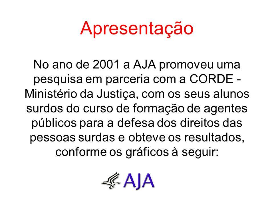Apresentação No ano de 2001 a AJA promoveu uma pesquisa em parceria com a CORDE - Ministério da Justiça, com os seus alunos surdos do curso de formaçã