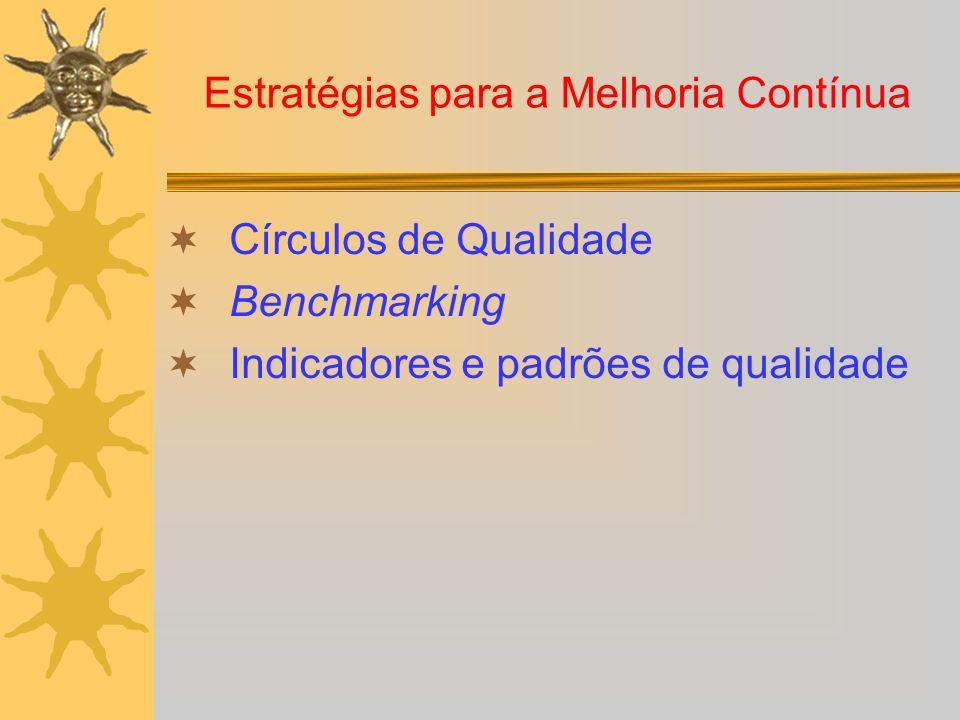 Estratégias para a Melhoria Contínua Círculos de Qualidade Benchmarking Indicadores e padrões de qualidade