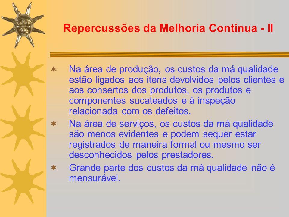 Repercussões da Melhoria Contínua - II Na área de produção, os custos da má qualidade estão ligados aos itens devolvidos pelos clientes e aos conserto