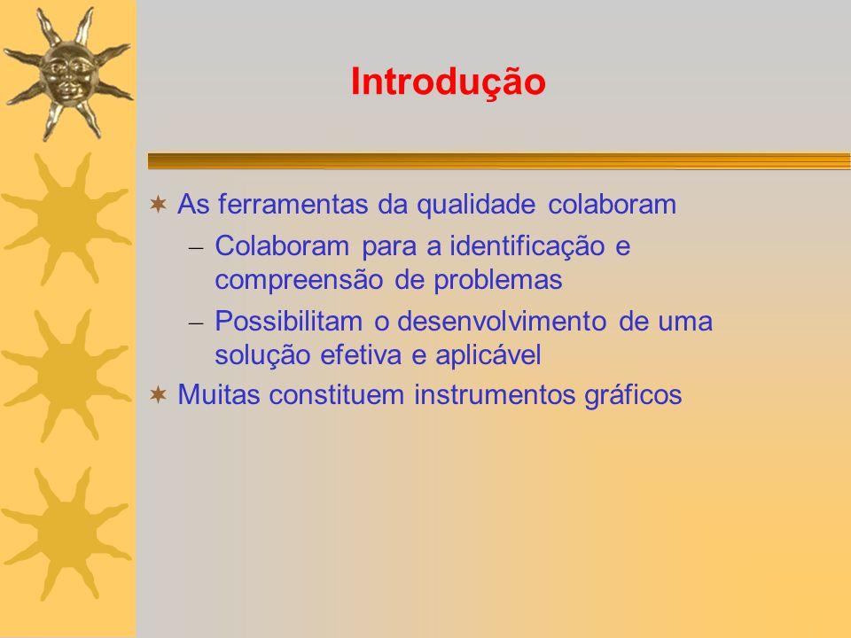 Introdução As ferramentas da qualidade colaboram – Colaboram para a identificação e compreensão de problemas – Possibilitam o desenvolvimento de uma s