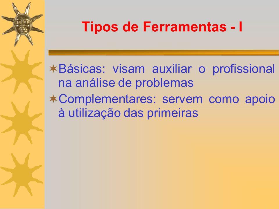 Tipos de Ferramentas - I Básicas: visam auxiliar o profissional na análise de problemas Complementares: servem como apoio à utilização das primeiras