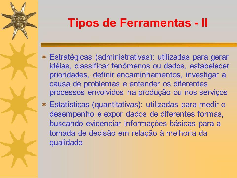 Tipos de Ferramentas - II Estratégicas (administrativas): utilizadas para gerar idéias, classificar fenômenos ou dados, estabelecer prioridades, defin