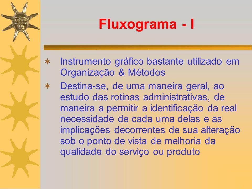 Fluxograma - I Instrumento gráfico bastante utilizado em Organização & Métodos Destina-se, de uma maneira geral, ao estudo das rotinas administrativas, de maneira a permitir a identificação da real necessidade de cada uma delas e as implicações decorrentes de sua alteração sob o ponto de vista de melhoria da qualidade do serviço ou produto