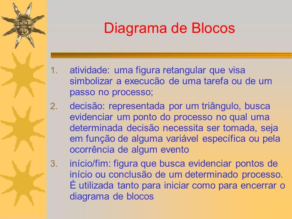 Diagrama de Blocos 1. atividade: uma figura retangular que visa simbolizar a execucão de uma tarefa ou de um passo no processo; 2. decisão: representa