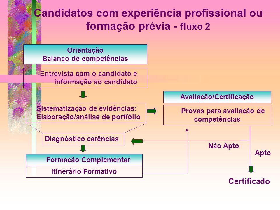 Candidatos com experiência profissional ou formação prévia - fluxo 2 Orientação Balanço de competências Entrevista com o candidato e informação ao can