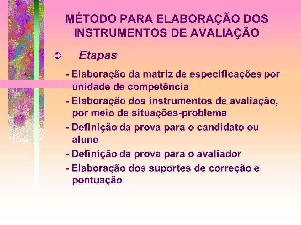 MÉTODO PARA ELABORAÇÃO DOS INSTRUMENTOS DE AVALIAÇÃO Etapas - Elaboração da matriz de especificações por unidade de competência - Elaboração dos instr