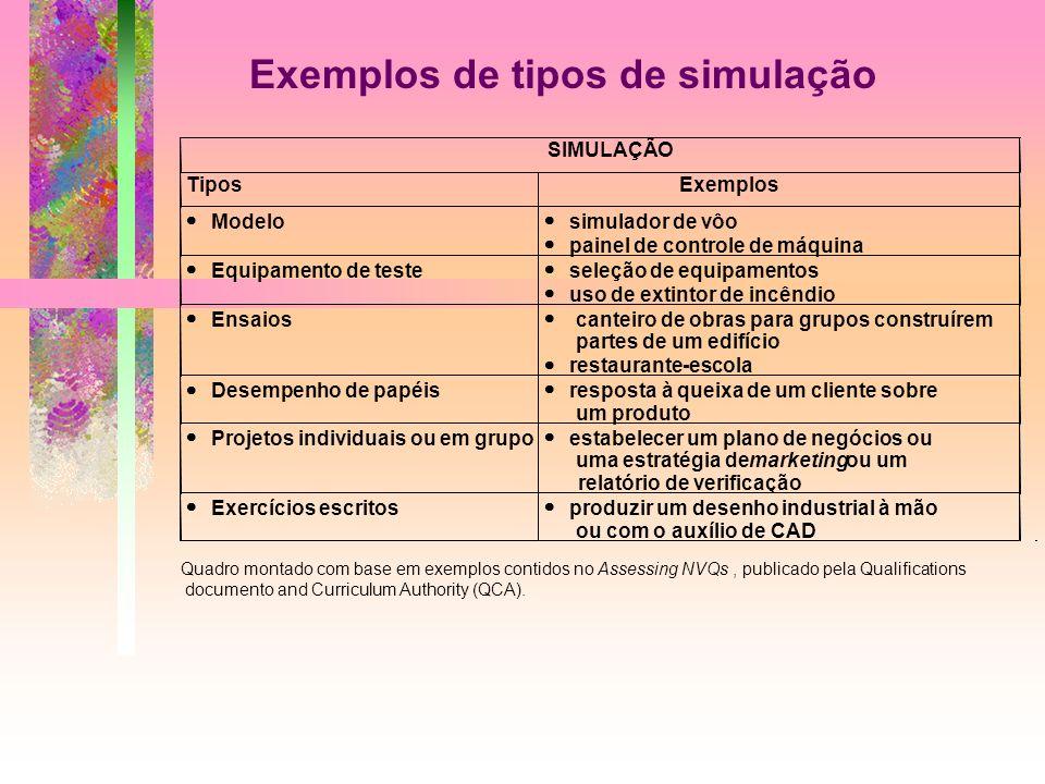 Exemplos de tipos de simulação Quadro montado com base em exemplos contidos no Assessing NVQs, publicado pela Qualifications documento and Curriculum