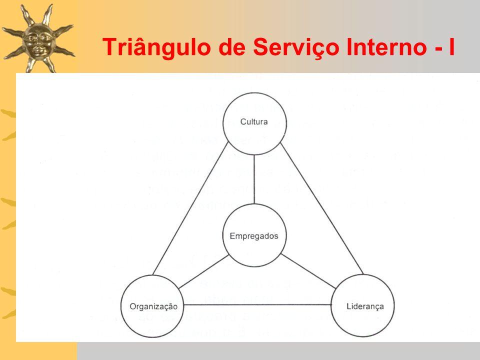 Triângulo de Serviço Interno - I