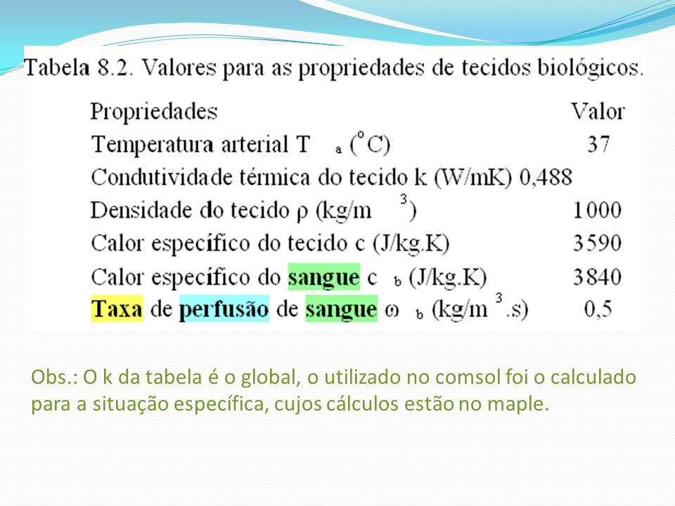 Tabela 8.2. Valores para as propriedades de tecidos biol ó gicos. Propriedades Valor Temperatura arterial T a ( o C) 37 Condutividade t é rmica do tec