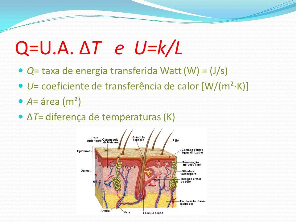 Q=U.A. ΔT e U=k/L Q= taxa de energia transferida Watt (W) = (J/s) U= coeficiente de transferência de calor [W/(m²·K)] A= área (m²) ΔT= diferença de te