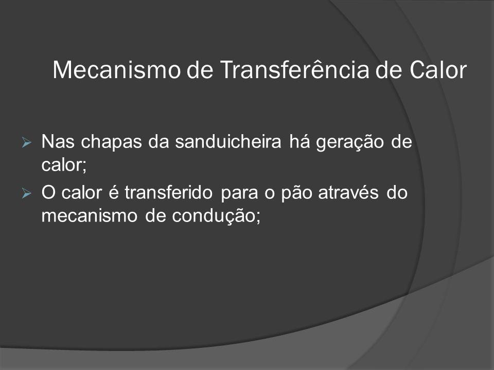 Mecanismo de Transferência de Calor Nas chapas da sanduicheira há geração de calor; O calor é transferido para o pão através do mecanismo de condução;