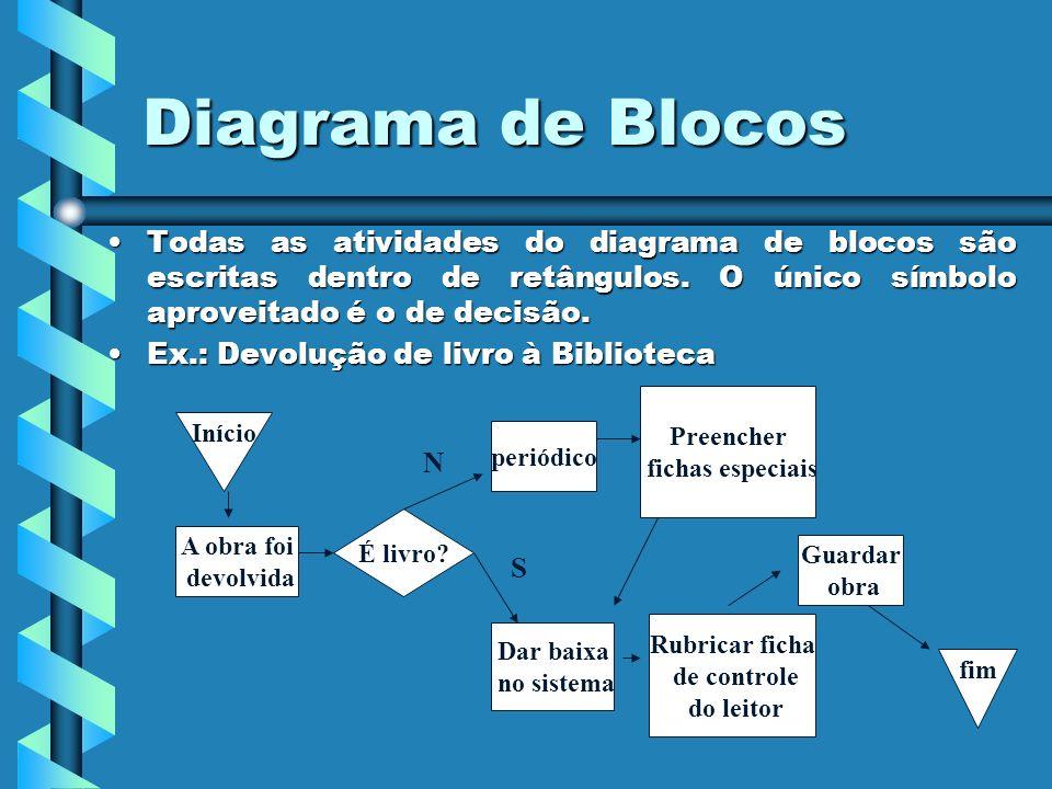 Diagrama de Blocos Todas as atividades do diagrama de blocos são escritas dentro de retângulos. O único símbolo aproveitado é o de decisão.Todas as at