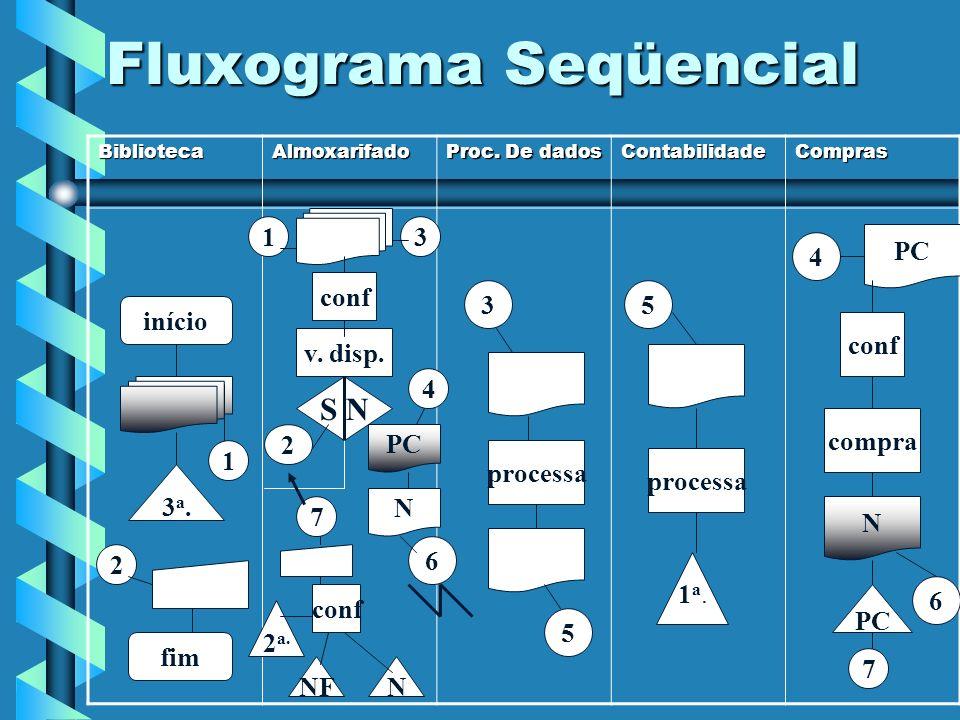 Fluxograma Seqüencial BibliotecaAlmoxarifado Proc. De dados ContabilidadeCompras início fim 3a.3a. 1 2 3 conf v. disp. S N 2 PC 6 processa 1a.1a. 3 5