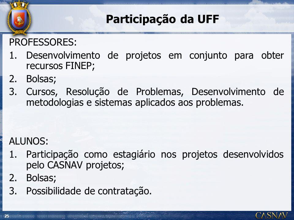 25 Participação da UFF PROFESSORES: 1.Desenvolvimento de projetos em conjunto para obter recursos FINEP; 2.Bolsas; 3.Cursos, Resolução de Problemas, D