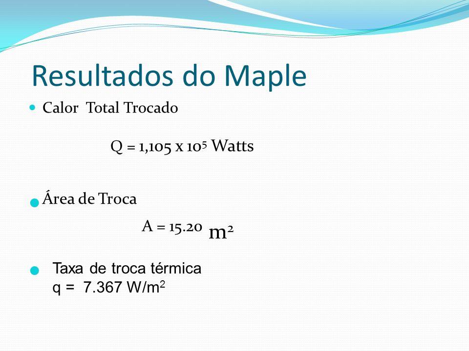 Resultados do Maple Calor Total Trocado Q = 1,105 x 10 5 Watts Área de Troca A = 15.20 m 2 Taxa de troca térmica q = 7.367 W/m 2