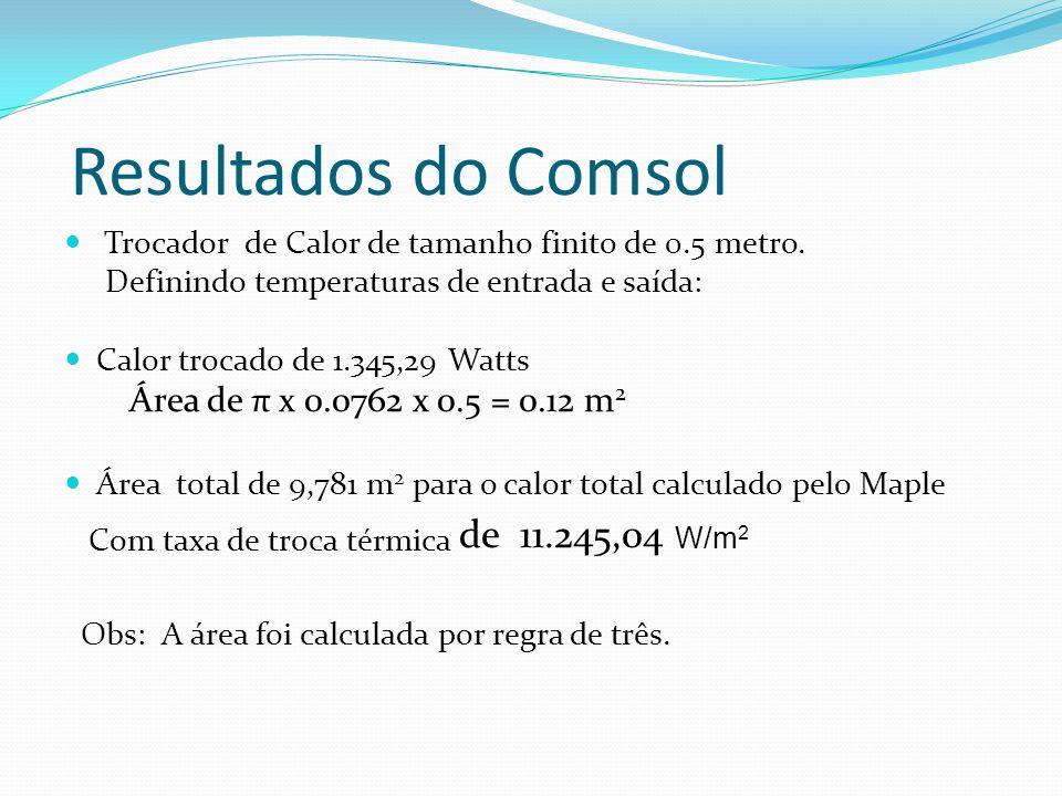 Conclusão A comparação dos resultados entre o Maple e o Comsol no que diz respeito a área e a taxa de troca térmica não foi muito aproximada, com erro de 35,65 %.