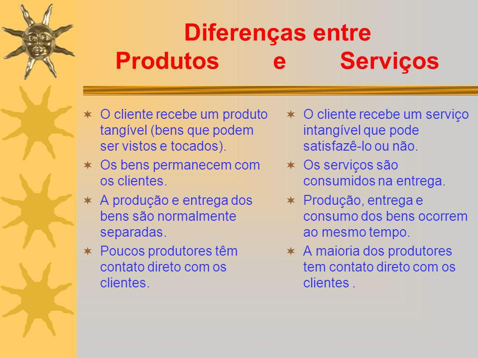 Diferenças entre Produtos e Serviços O cliente recebe um produto tangível (bens que podem ser vistos e tocados). Os bens permanecem com os clientes. A