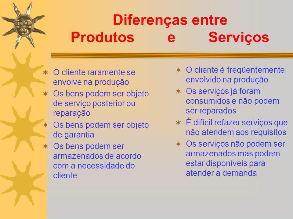 Diferenças entre Produtos e Serviços O cliente raramente se envolve na produção Os bens podem ser objeto de serviço posterior ou reparação Os bens pod