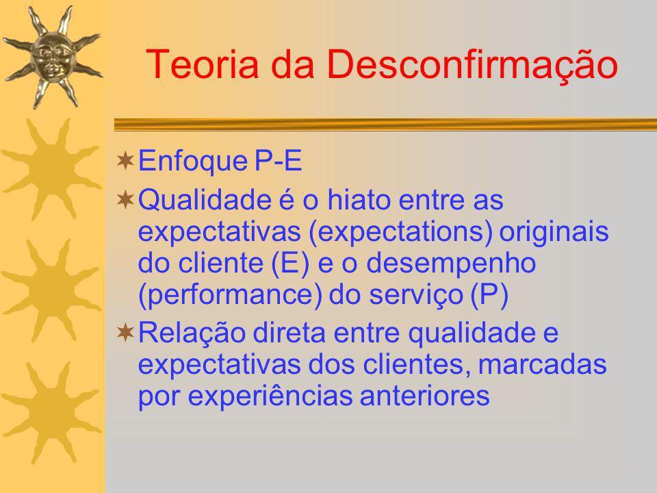 Teoria da Desconfirmação Enfoque P-E Qualidade é o hiato entre as expectativas (expectations) originais do cliente (E) e o desempenho (performance) do